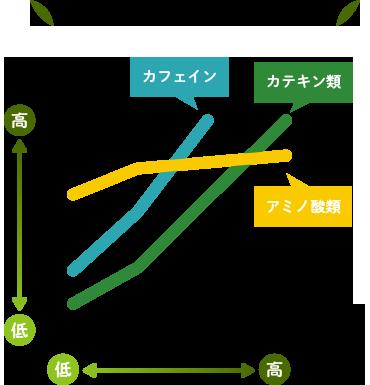 湯の温度と成分溶出(イメージ図)