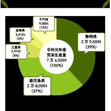 令和元年産全国の荒茶生産量の割合