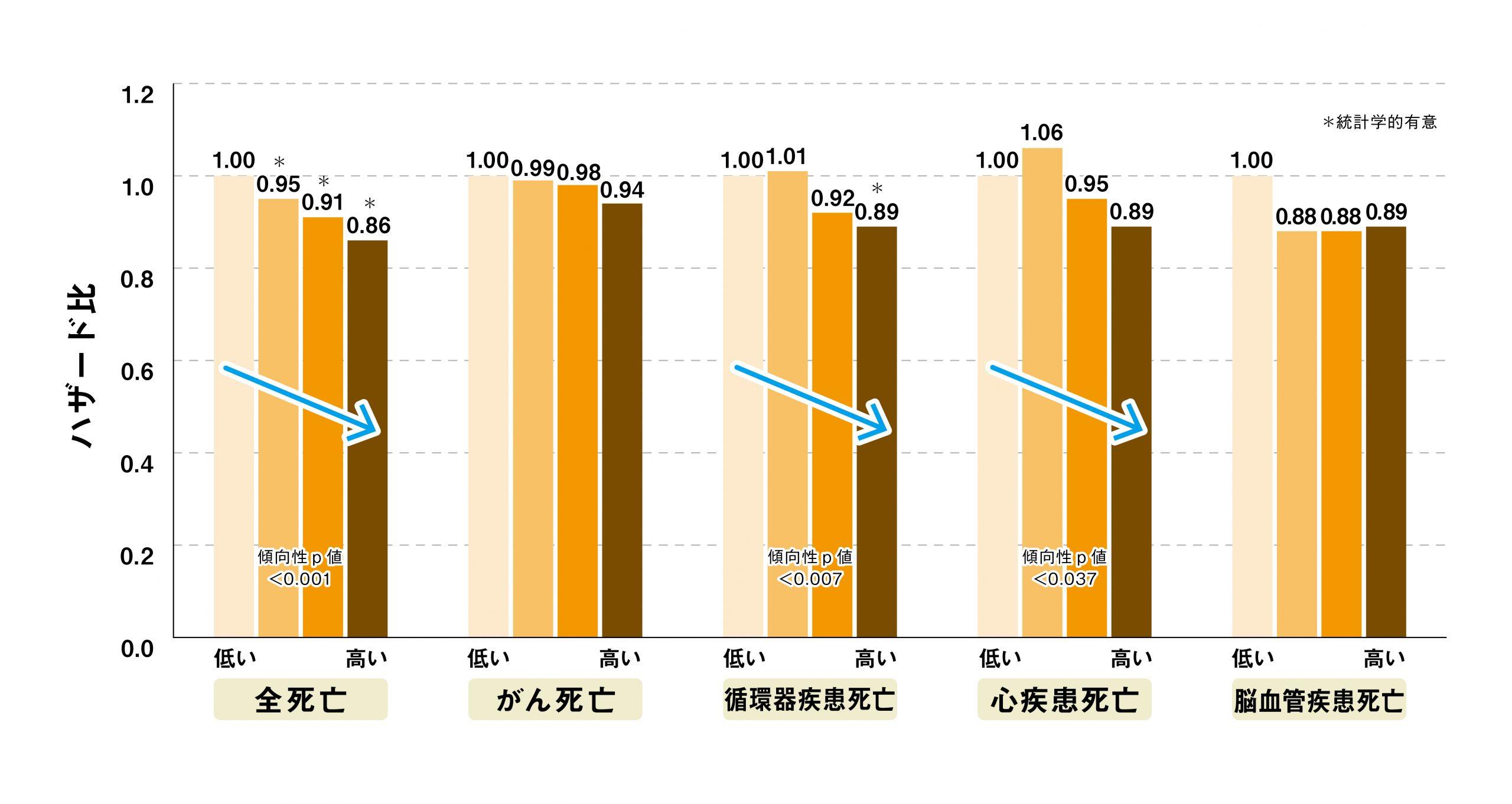 図3.日本食パターンと死亡リスクとの関連