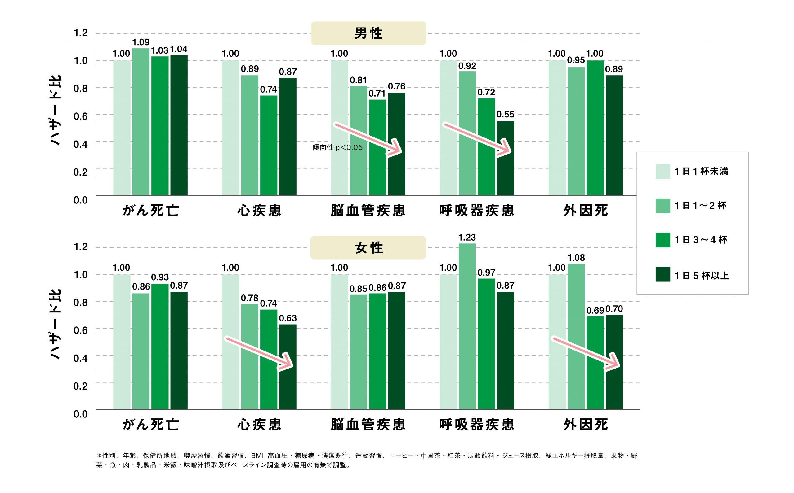 図2:緑茶摂取と死因別死亡リスク
